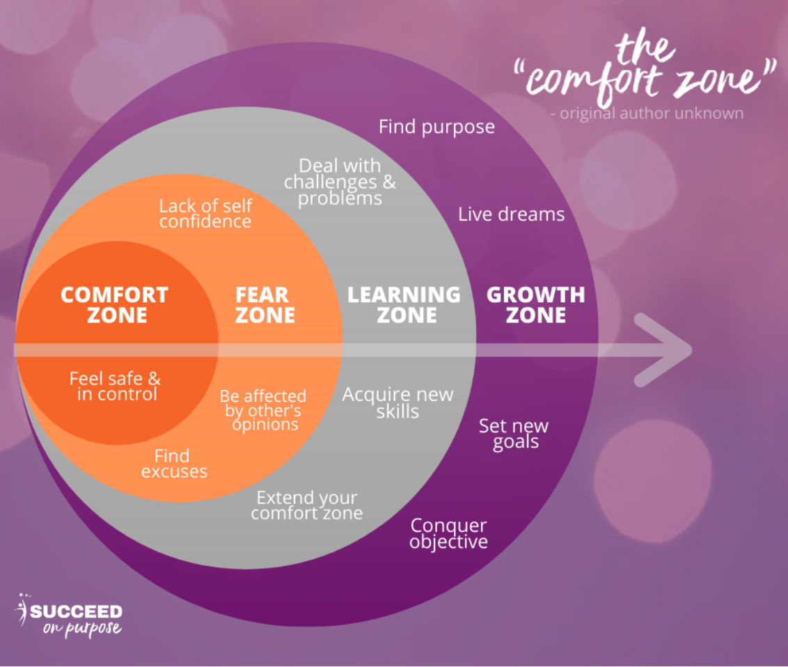 The Growth Zone
