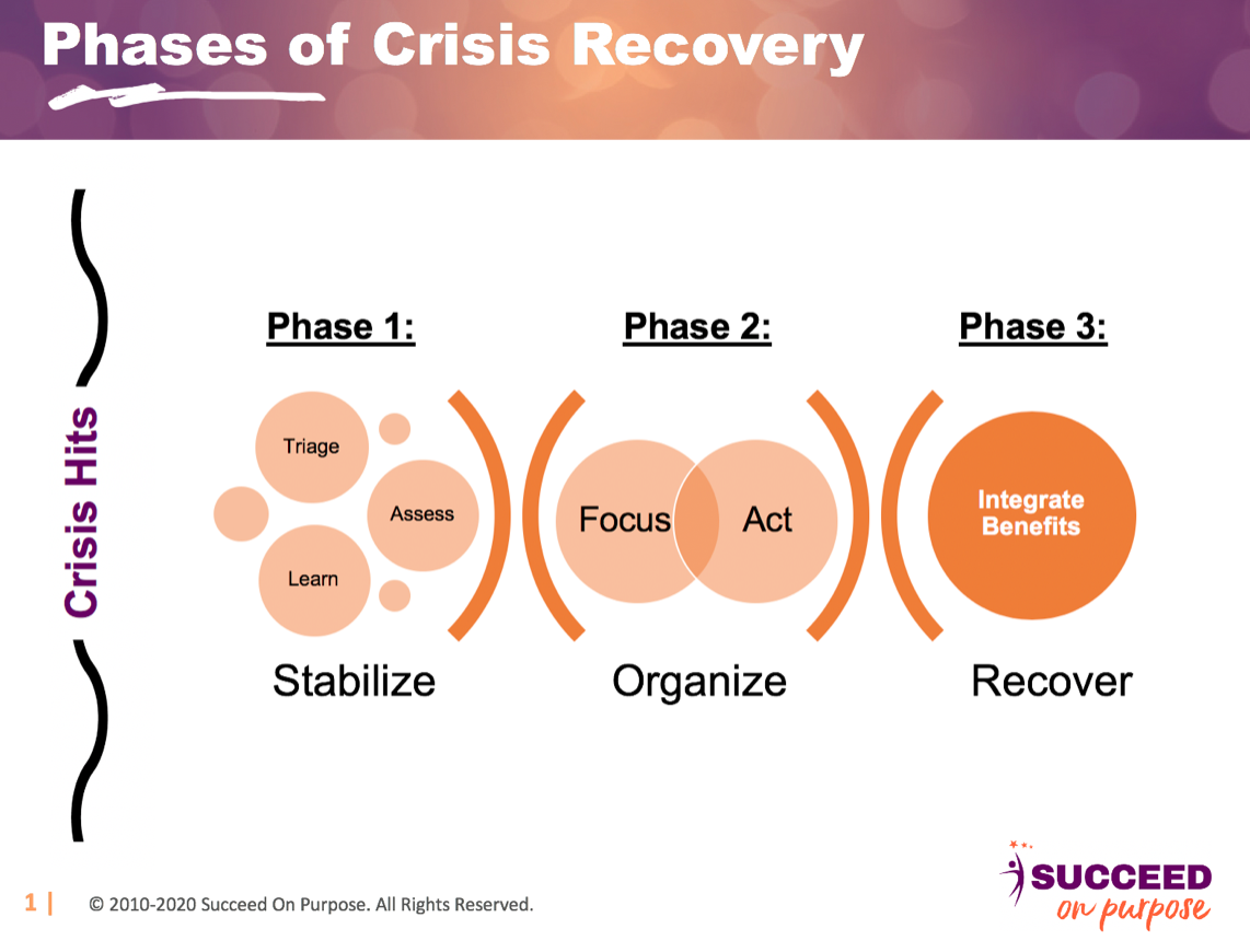 Phases of Crisis Recovery