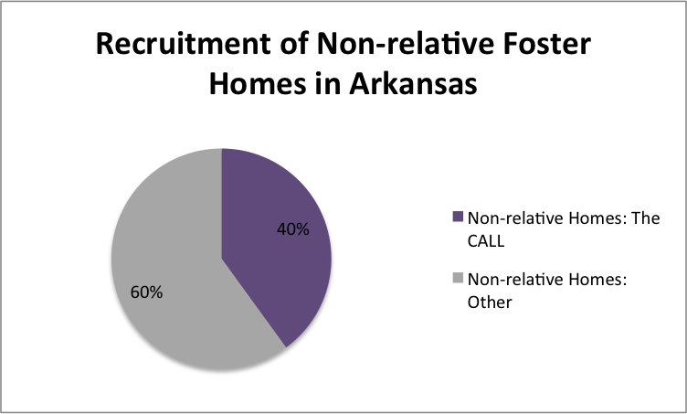 Recruitment of non-relative foster homes in Arkansas