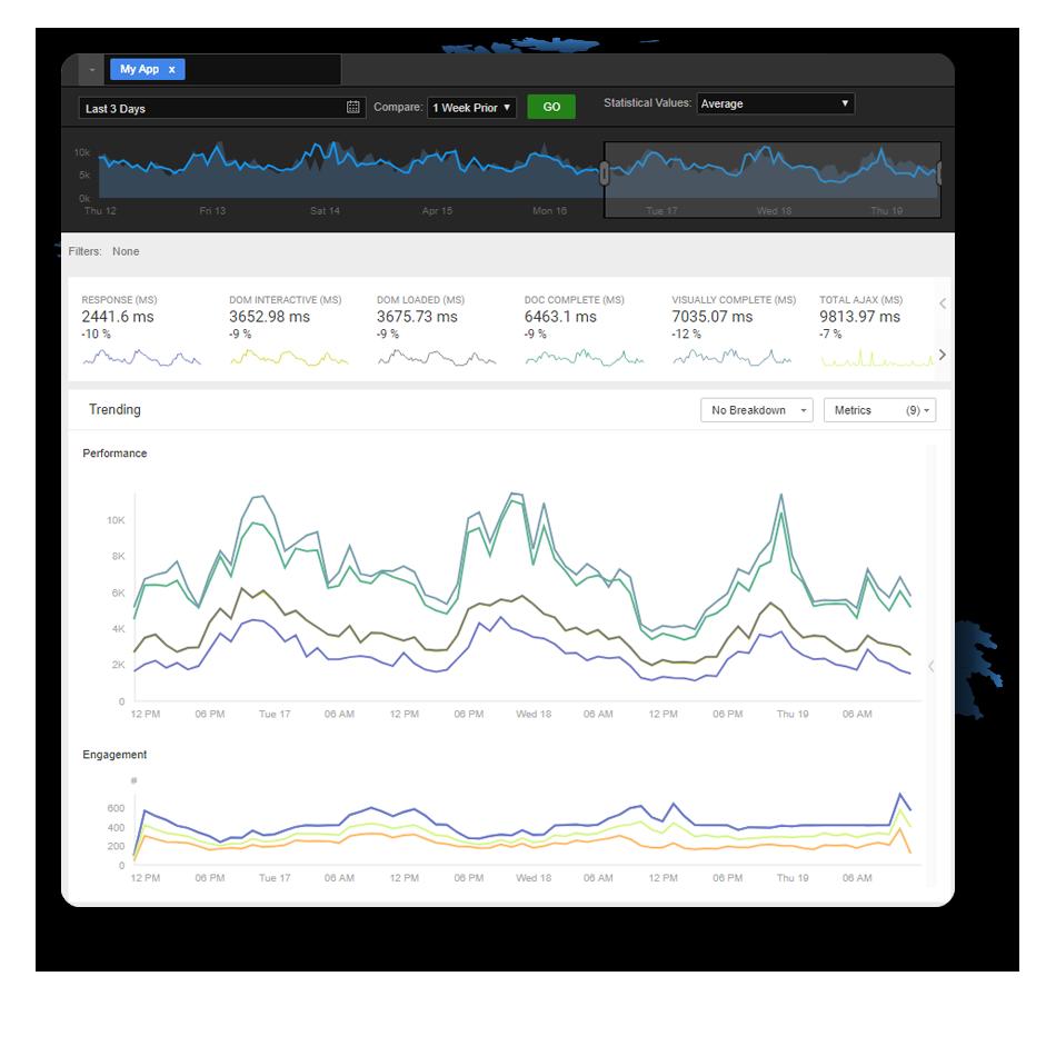 Real User Monitoring Smartboard