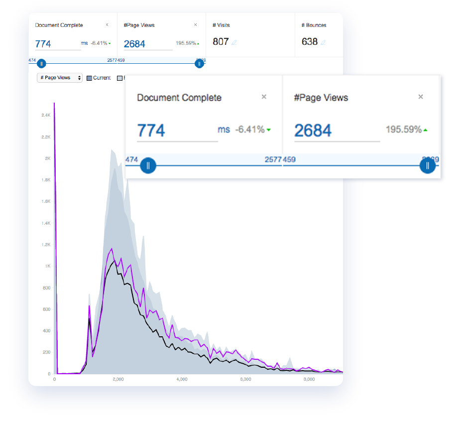 Real User Monitoring Engagement Estimator