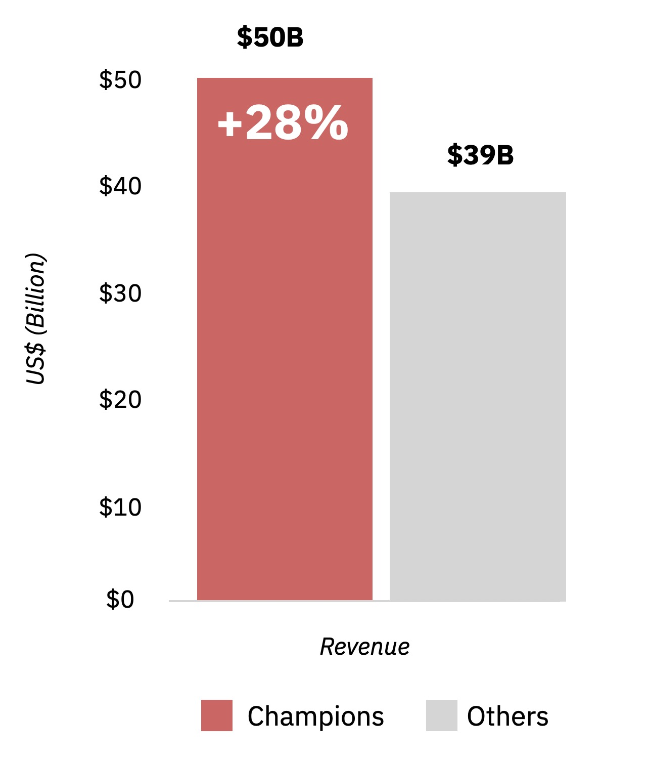 Revenue bar graph on disability inclusion champions