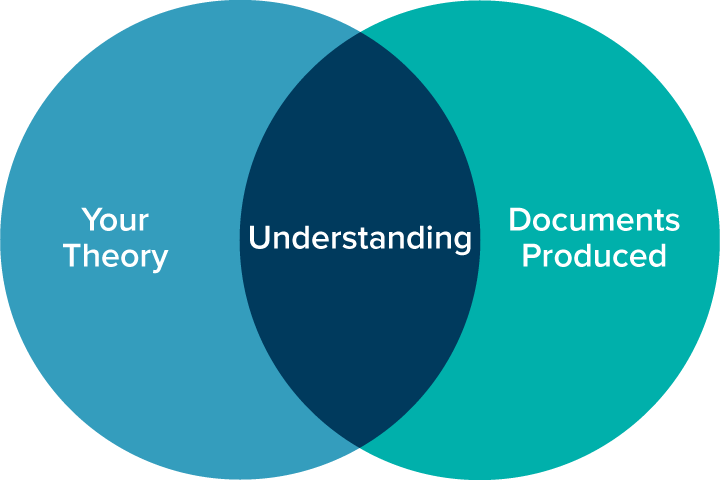 Understanding comes from the intersection of Your Theory and Documents Produced