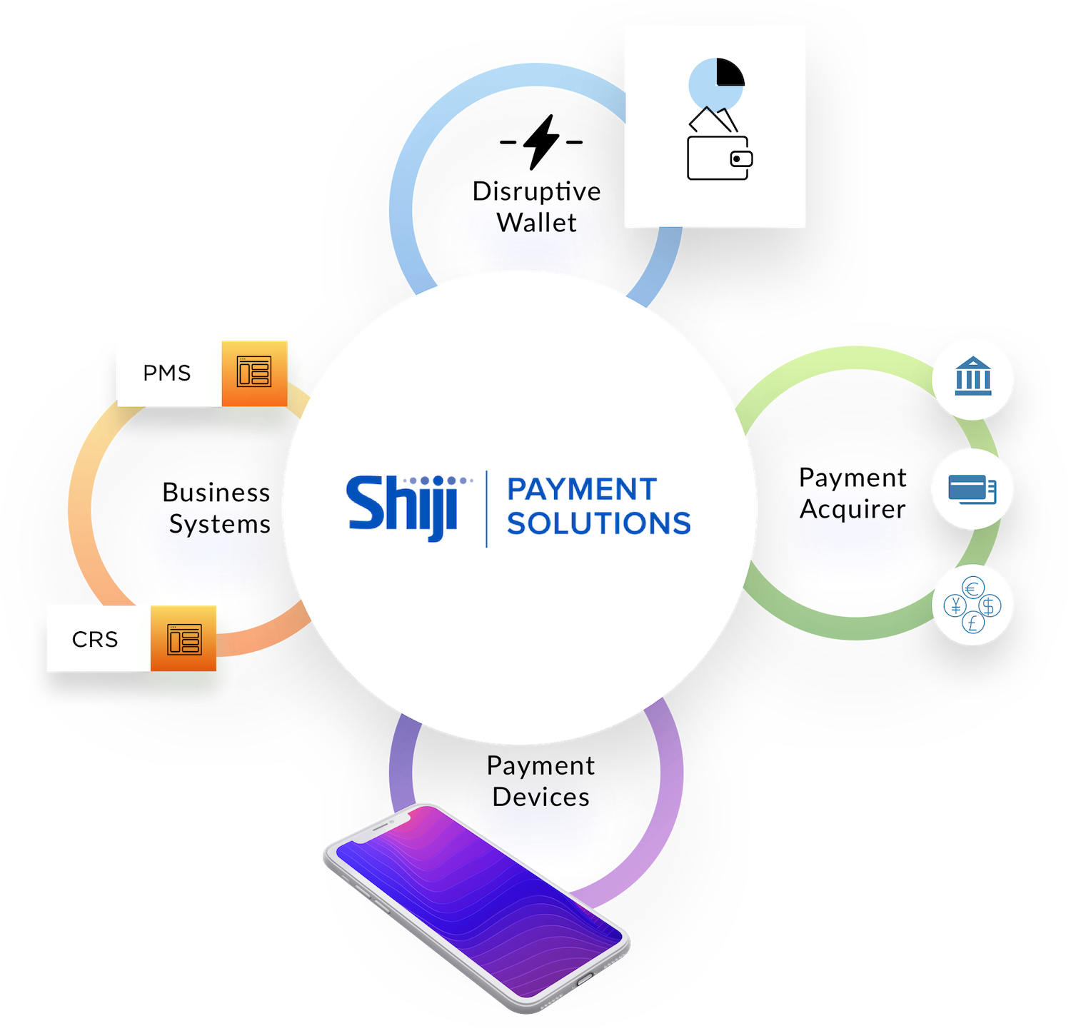 Shiji Payment Solutions