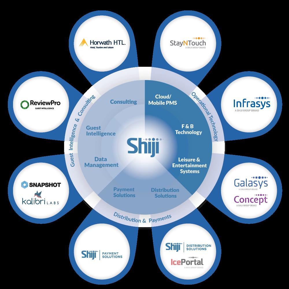 Shiji brands