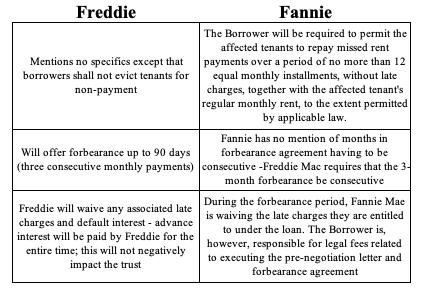 Freddie and Fannie