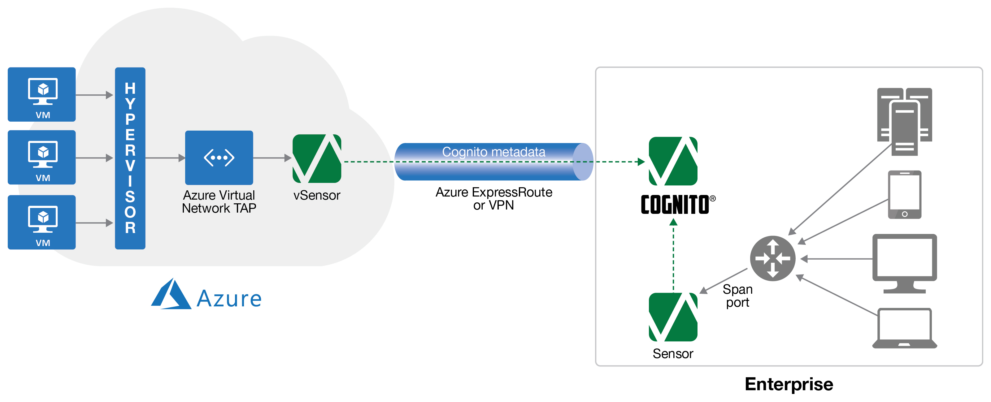 The Azure Virtual Network TAP will capture traffic between workloads, making it available to Cognito vSensors running in the Azure cloud for analysis by the Cognito platform.