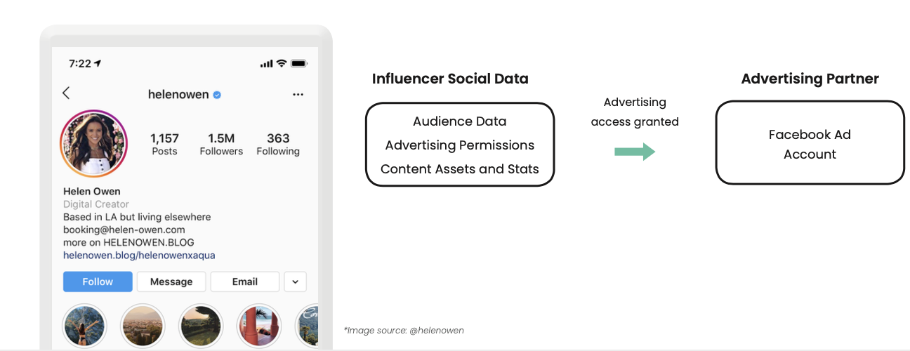 Influencer Whitelisting Advertising access