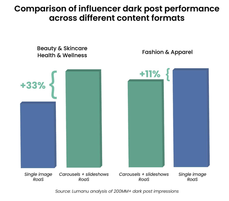 Performance comparison across different content formats