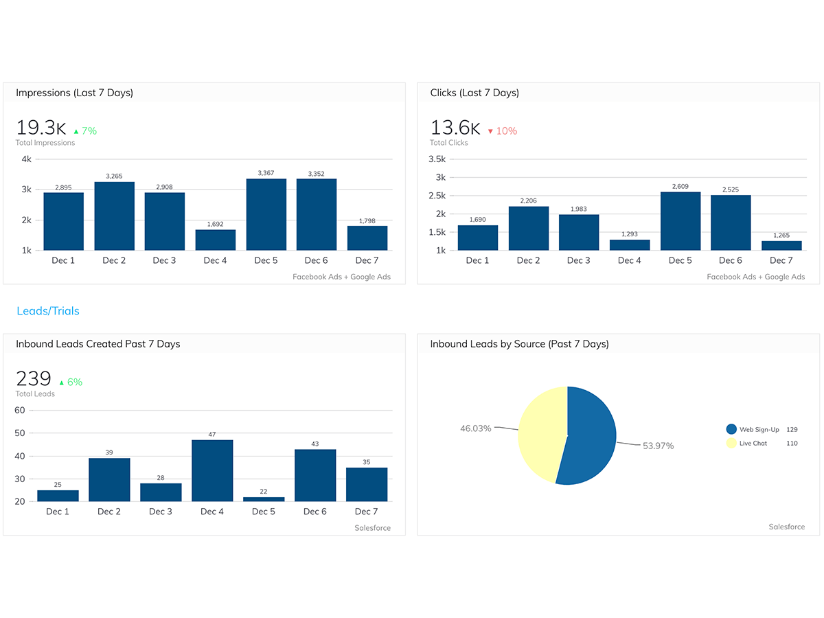 How Sococo Built Their Marketing and Sales Funnel Dashboard