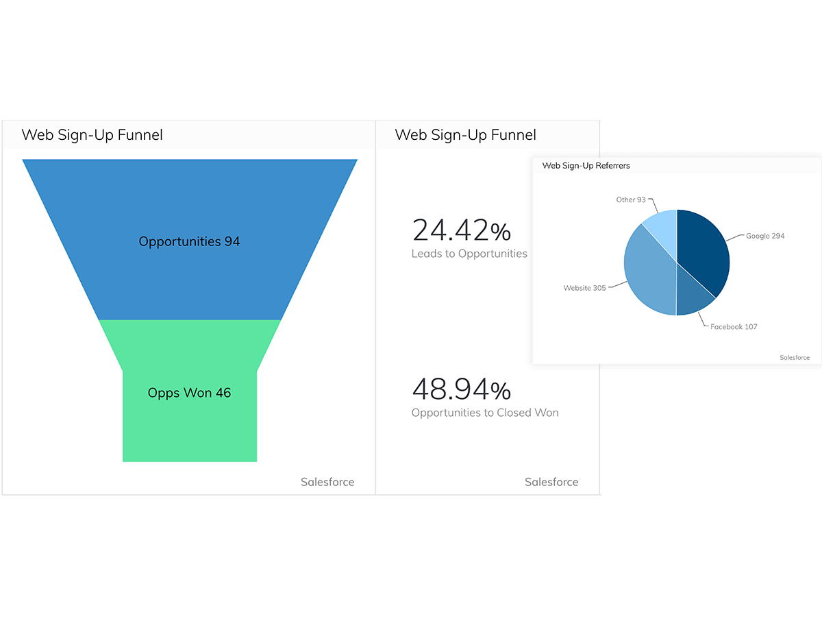 How Sococo Built Their Marketing Inbound Funnels Dashboard