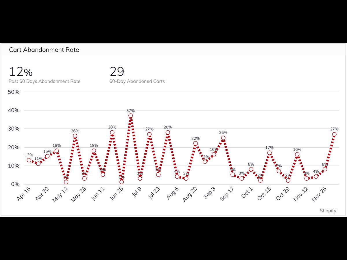 How The Feel Good Lab Built Their Website Performance Dashboard