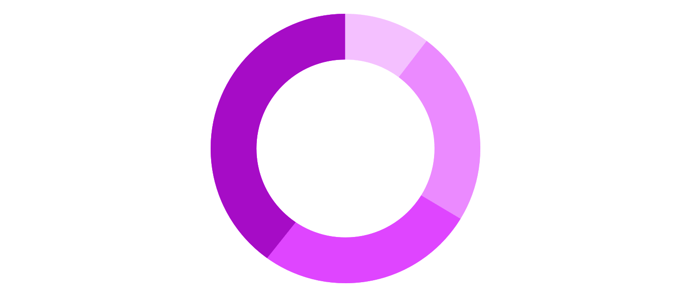 A donut chart is a hollow circle divided into sections that each represent a portion of the whole.