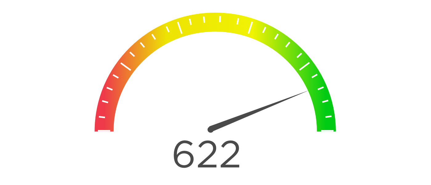 Gauge charts use needles to show change in a single value on a dial.