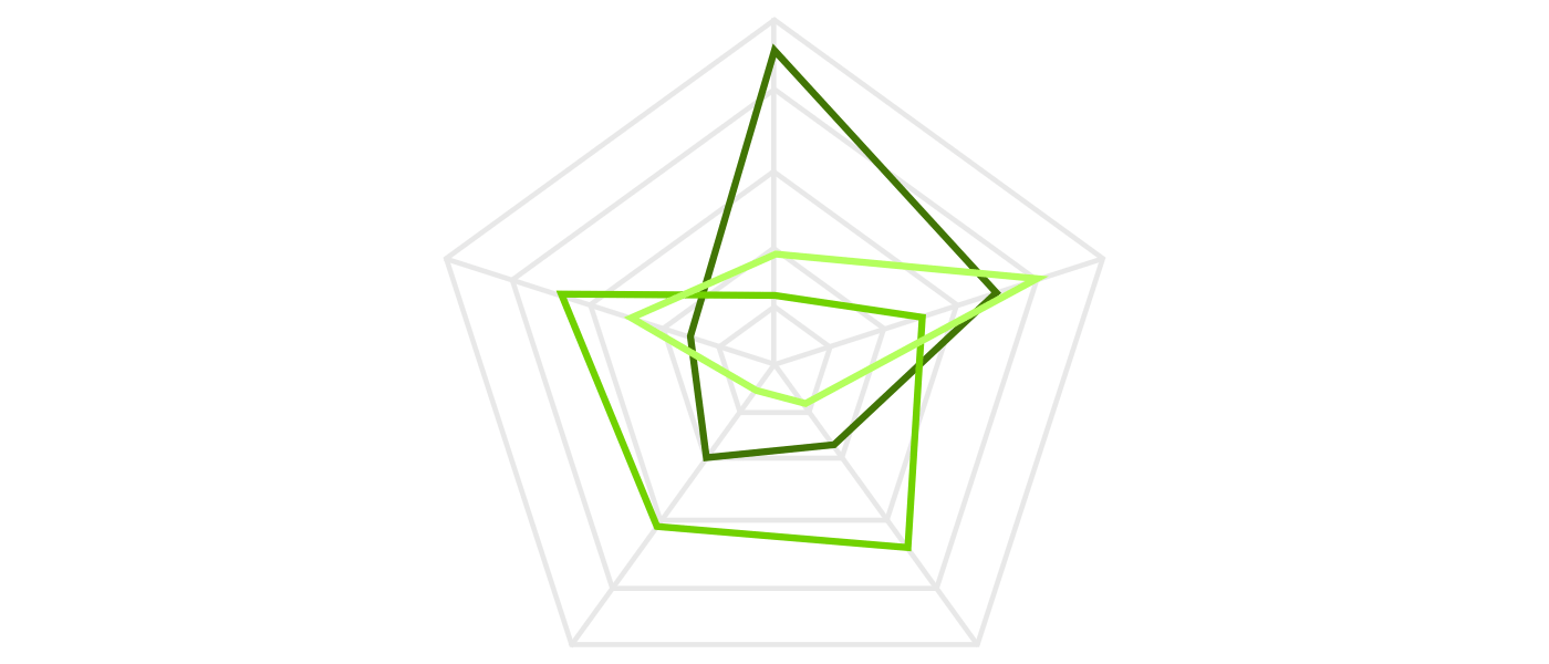 A radar chart displays multivariate data on multiple axes starting from the same point.