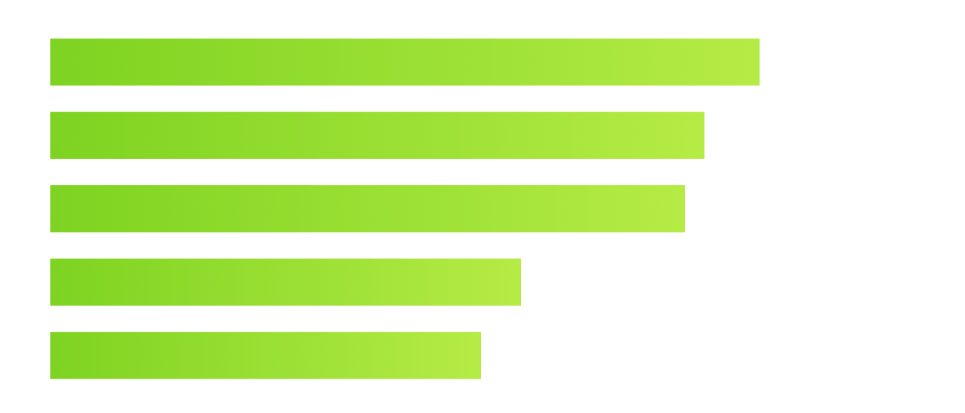On a bar chart, numerical values are represented by horizontal bars and compared by length.