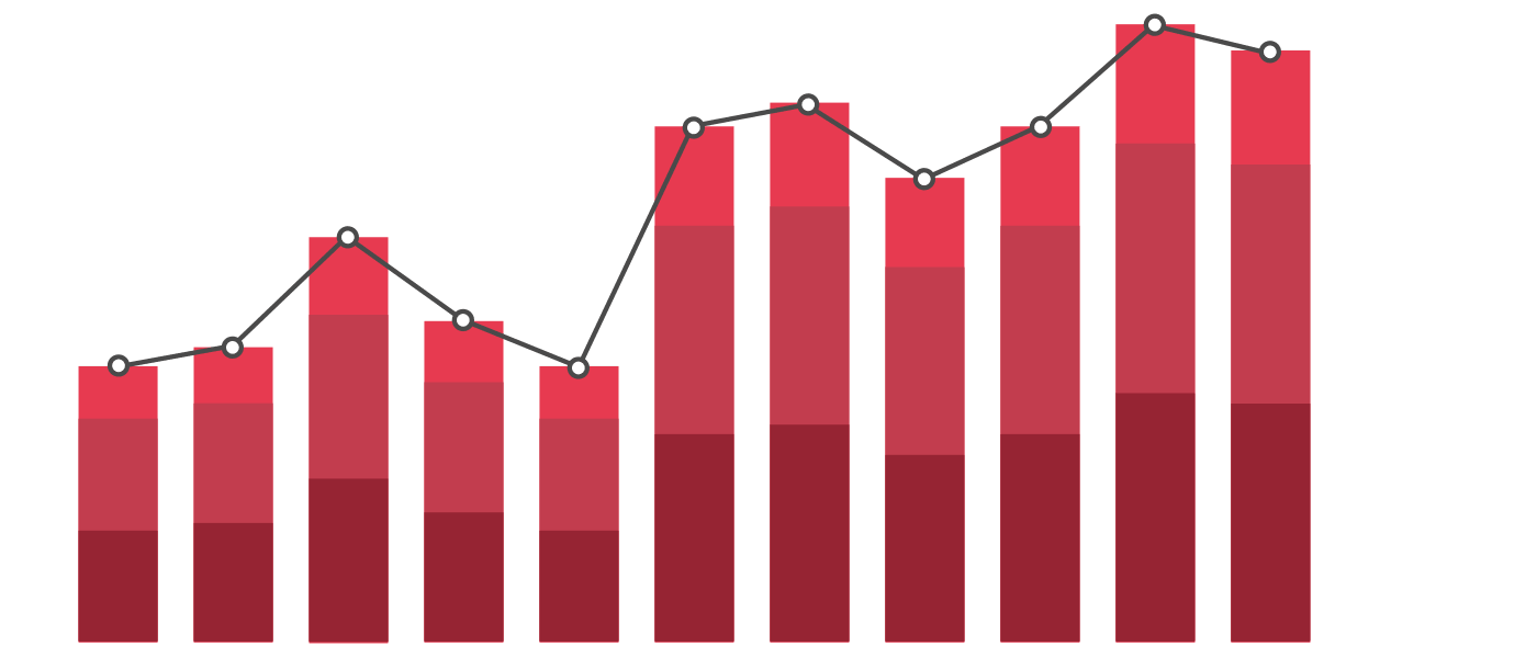 In a column chart, numerical values are represented by the height of vertical bars.