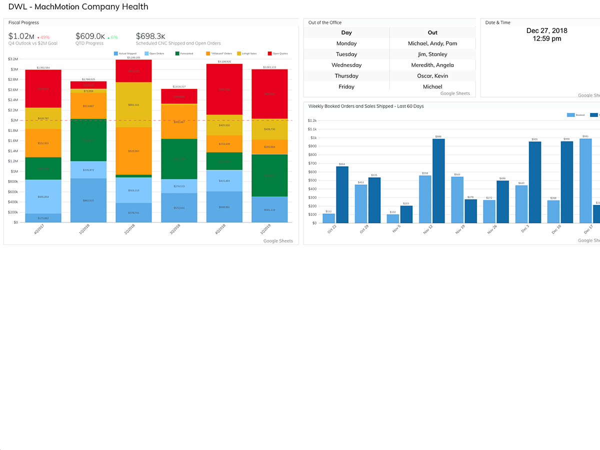 Company Health Dashboard