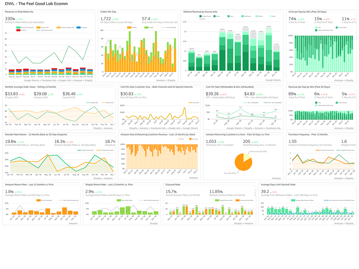 Ecommerce Sales Dashboard