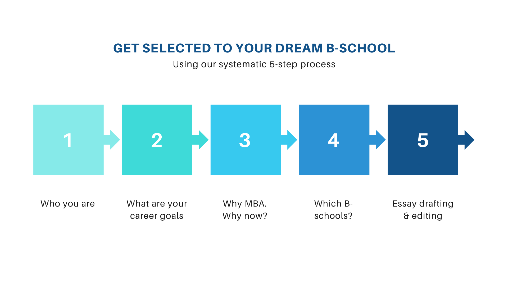 Get selectted to your dream b-school