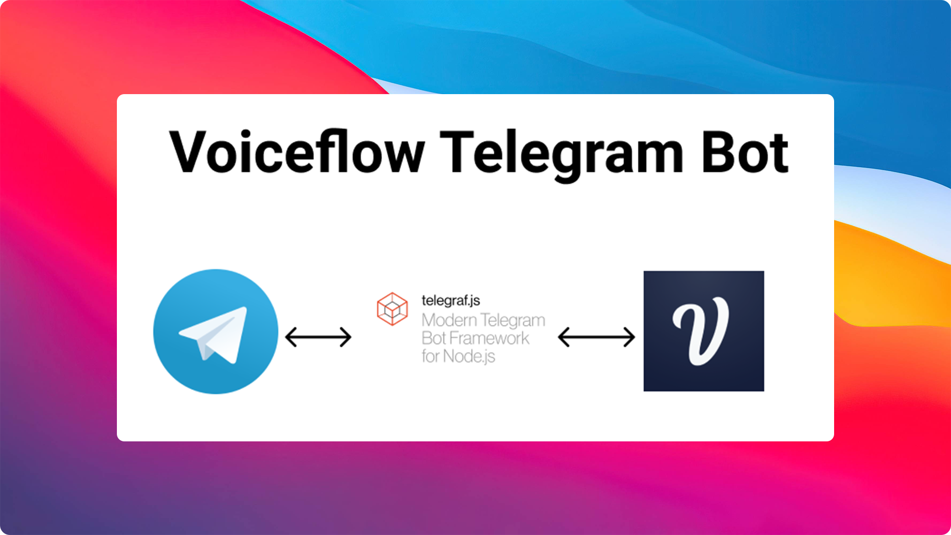 The architecture used to create a Voiceflow Telegram Bot