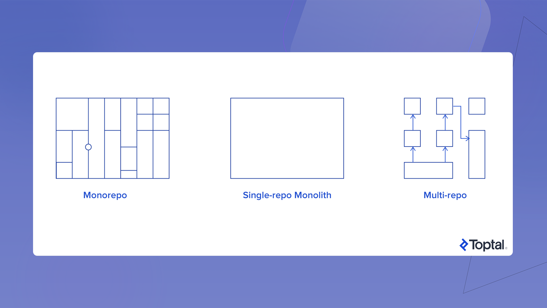 A monorepo is a software development strategy where code for many projects is stored in the same repository