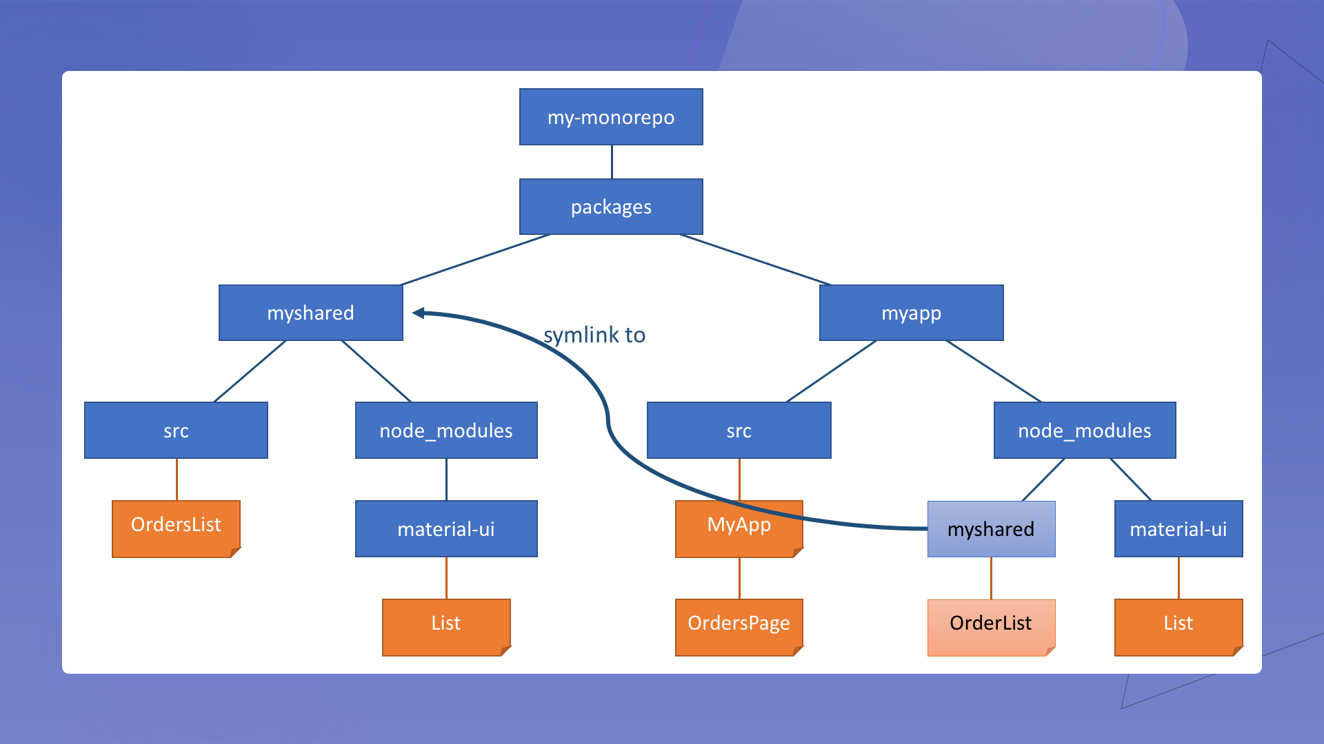 Local package linking/unlinking flow during development