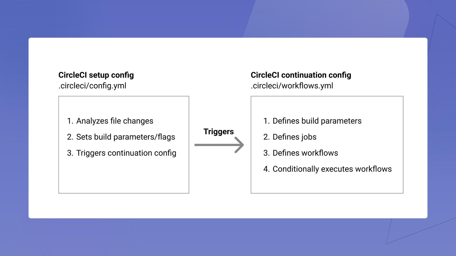 CircleCI setup configuration triggers
