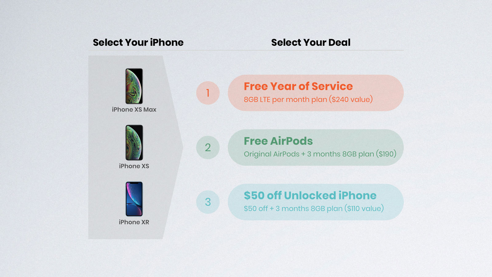 iPhone XS, XS Max, and iPhone XR stacked vertically on the left with an overview of Mint Mobile's iPhone promotion deals on the right