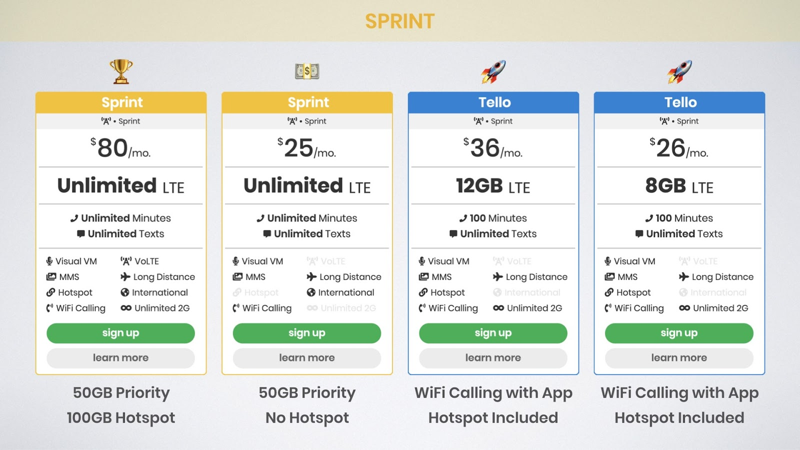 graphic of best Sprint unlimited data plans including Sprint Unlimited Premium, Sprint Unlimited Kickstart, and Tello