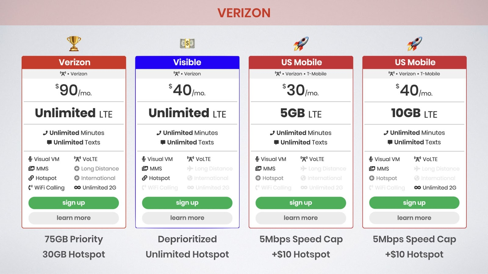 Best Unlimited Data Plans For Iphone 11 Pro On Verizon At T Spri Bestphoneplans