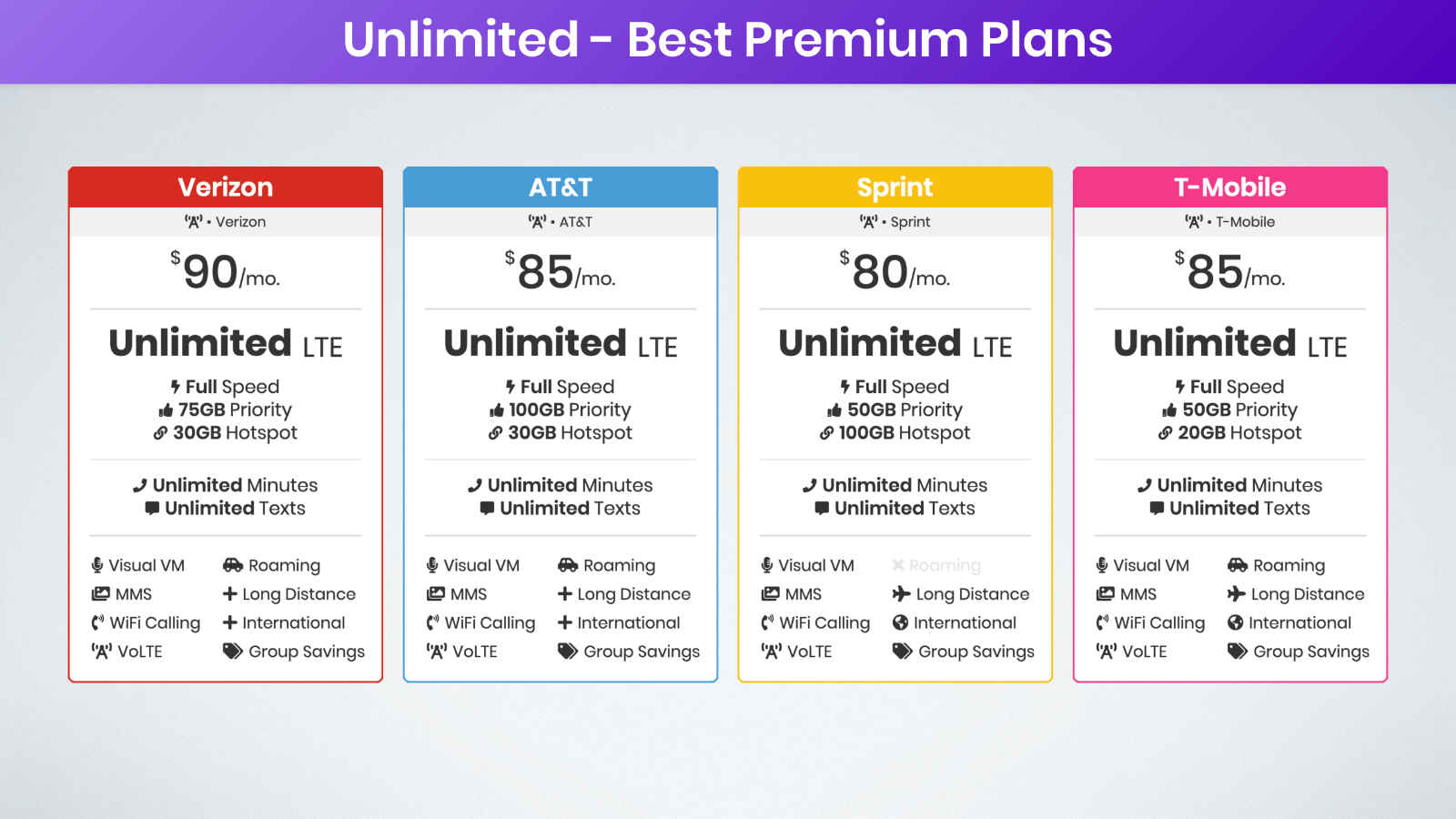 best premium unlimited data plans on Verizon, AT&T, Sprint, and T-Mobile