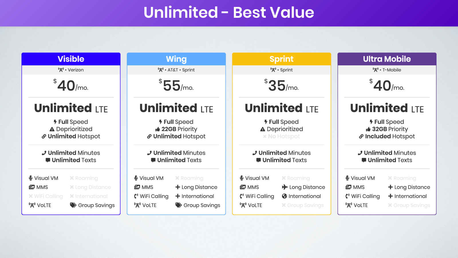 best value unlimited data plans on Verizon, AT&T, Sprint, and T-Mobile