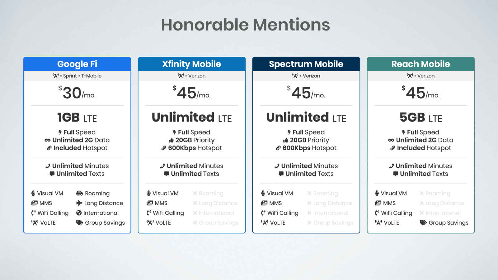 honorable mention cell phone plans