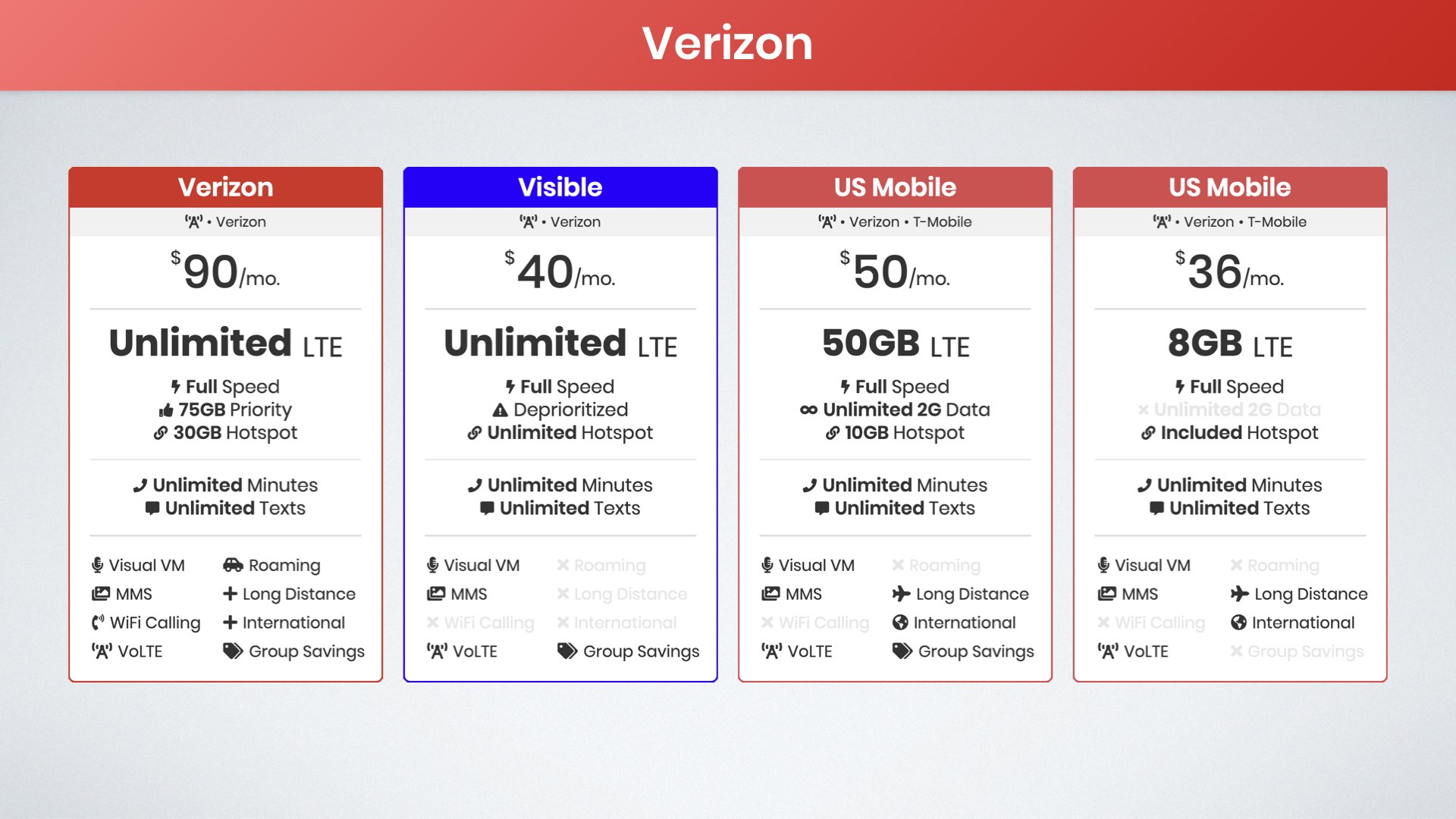 best unlimited data plans on the Verizon network graphic