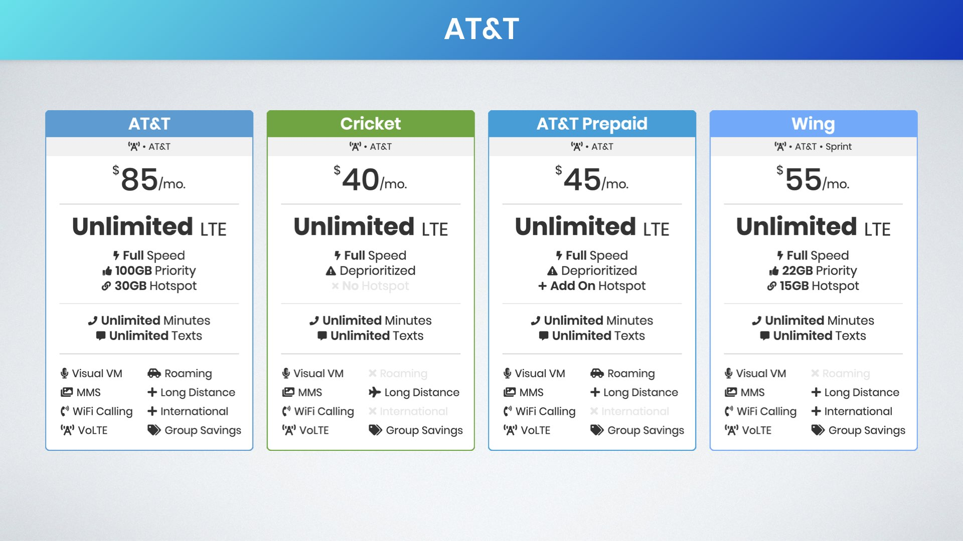 best unlimited data plans that use AT&T for coverage graphic