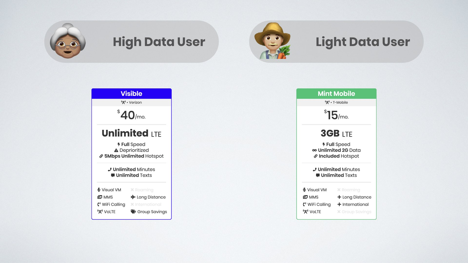 icon of grandmother emoji as high data user on Visible's unlimited plan next to farmer emoji who is light data user on Mint Mobile's 3GB plan