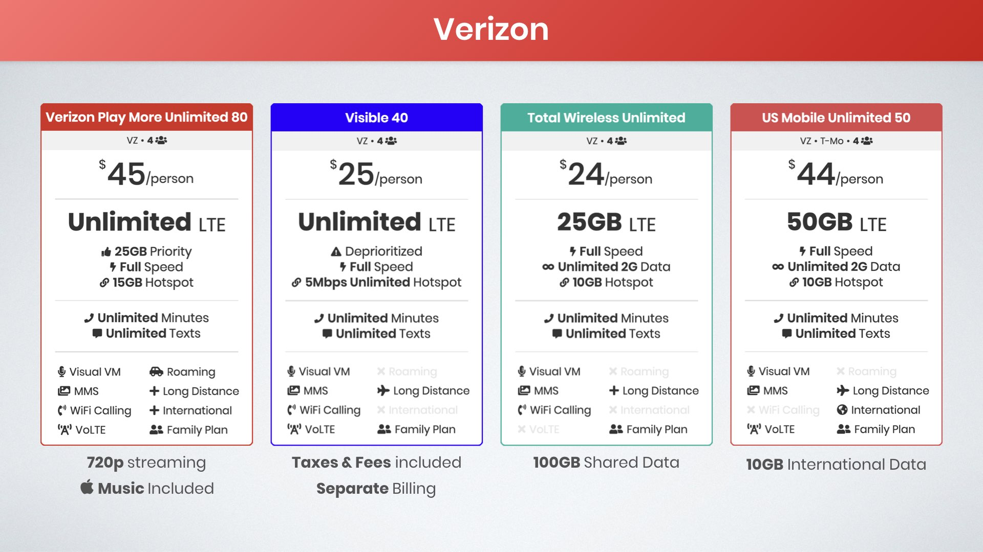 best Verizon family plans for four lines