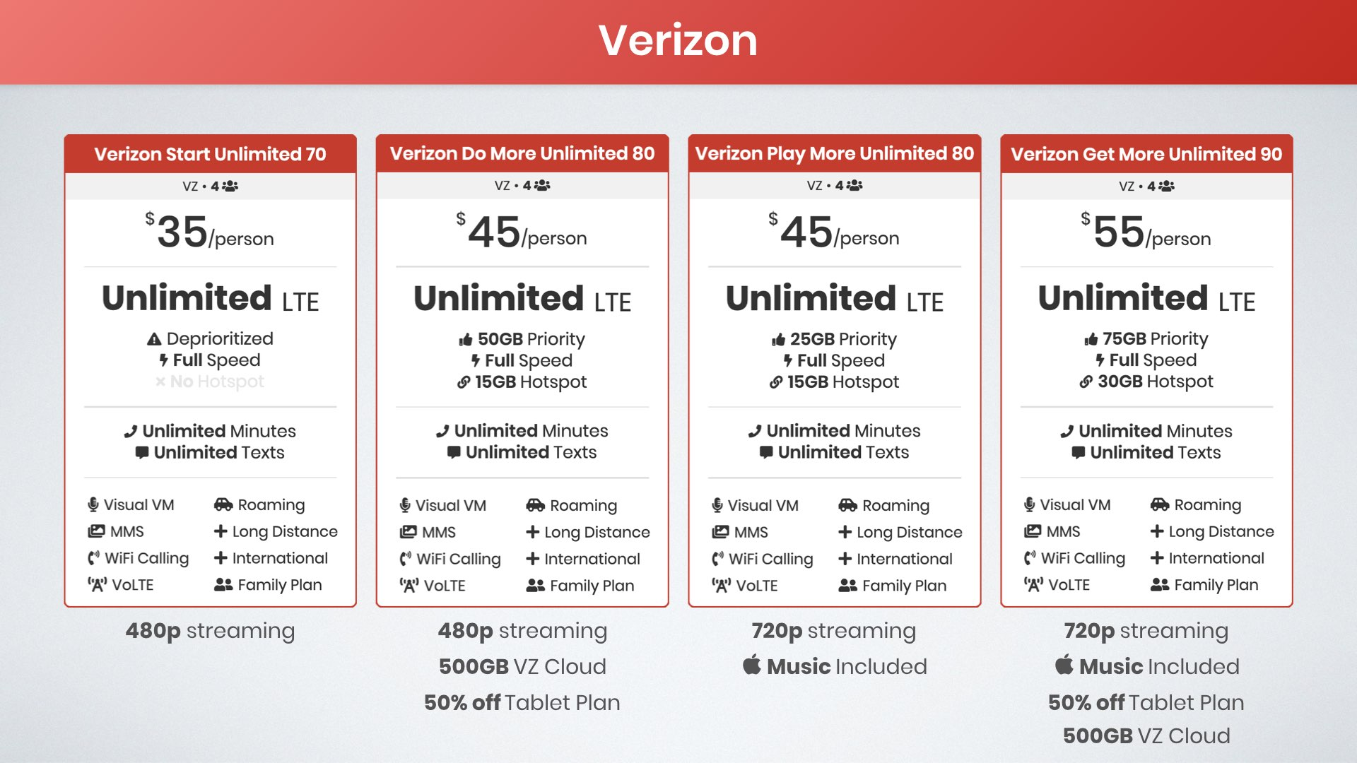 graphic of Verizon Start Unlimited plan vs Verizon Do More Unlimited Plan vs Verizon Play More Unlimited Plan vs Verizon Get More Unlimited Plan
