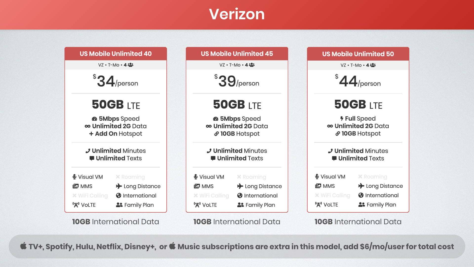 graphic of US Mobile's unlimited data plans with added perks