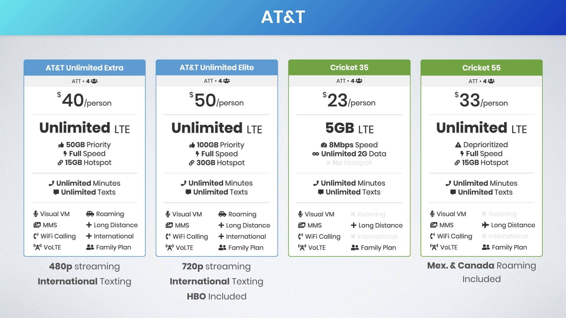 graphic of best AT&T family plans for four lines