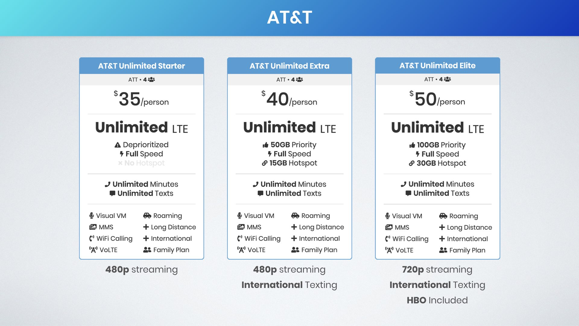 graphic comparing AT&T's unlimited data plans