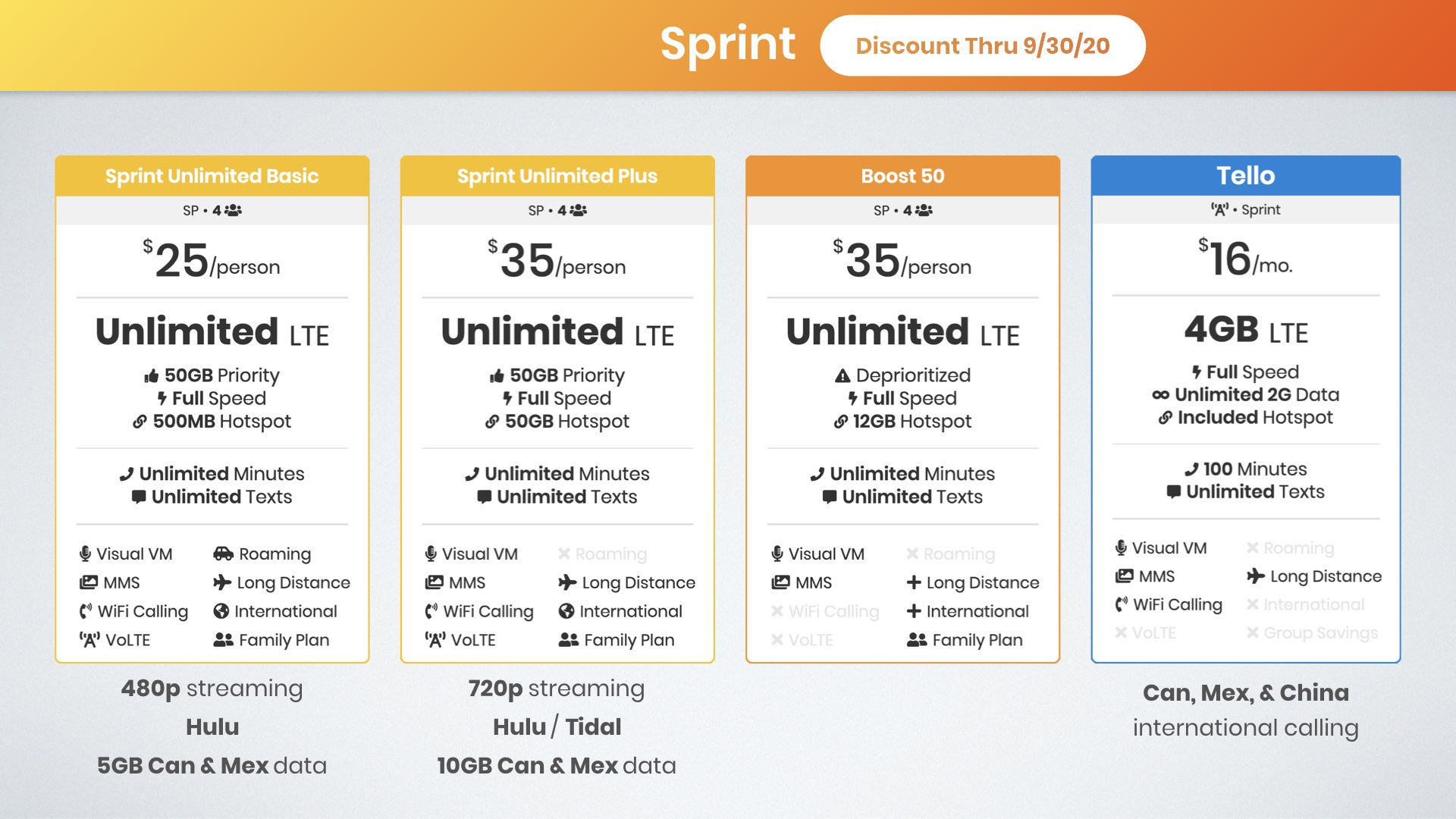 graphic of the best Sprint family plans for four lines