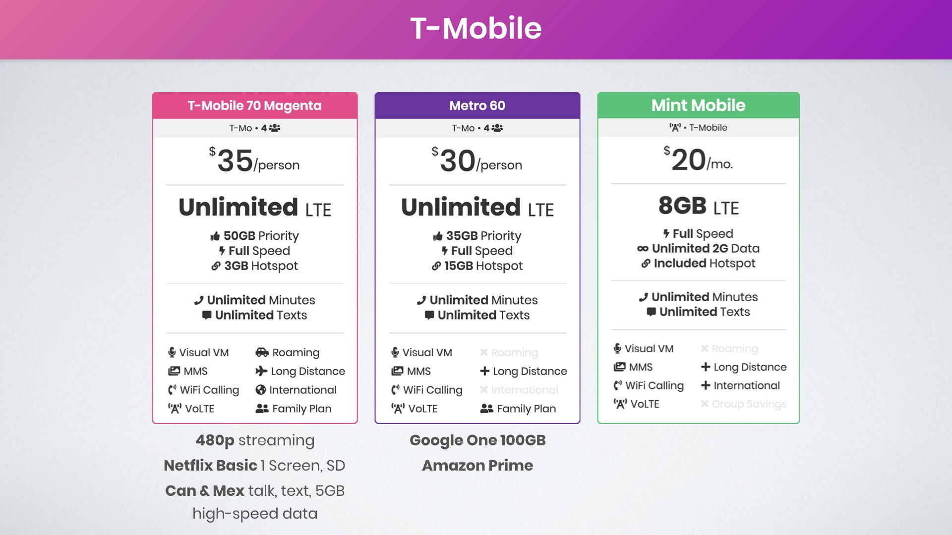 graphic of the best T-Mobile family plans for four lines