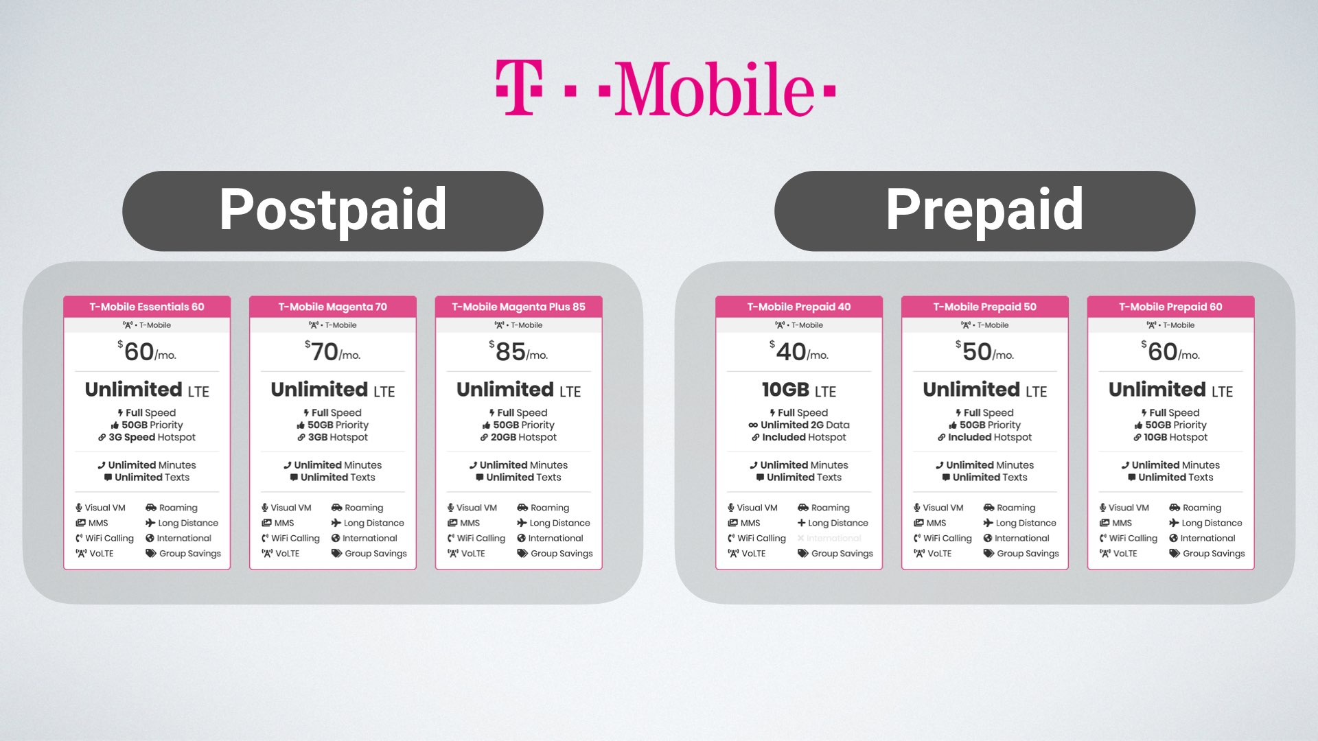 Graphic of T-Mobile's three postpaid plans next to their three prepaid plans