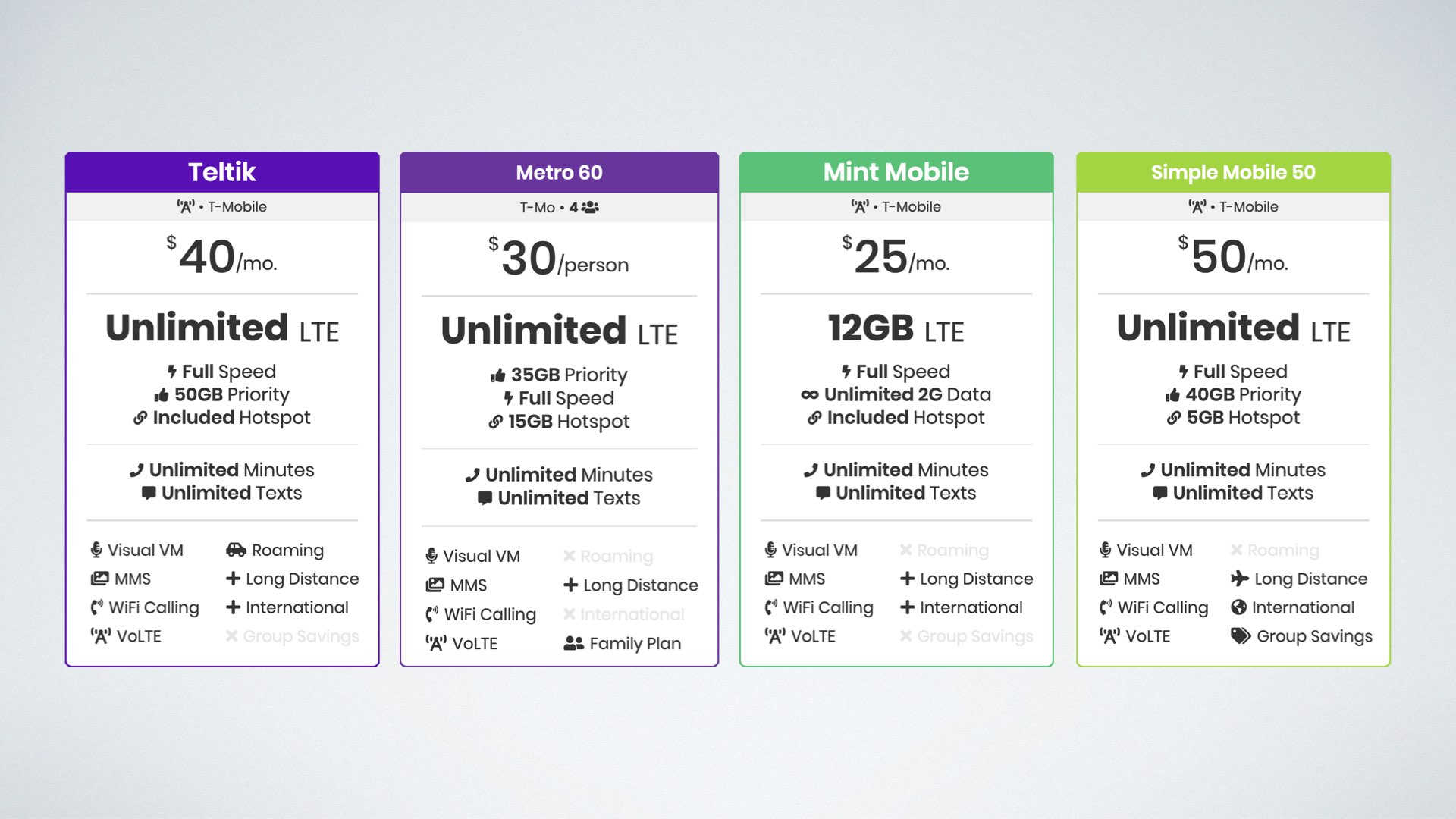 graphic of plans from Teltik, Metro by T-Mobile, Mint Mobile, and Simple Mobile