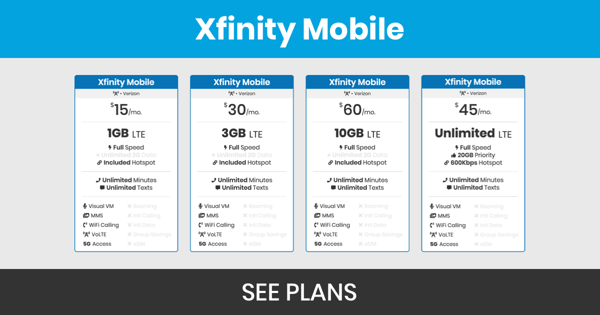 graphic of Xfinity Mobile's $15 1GB plan, $30 3GB plan, $60 10GB plan, and $45 unlimited plan