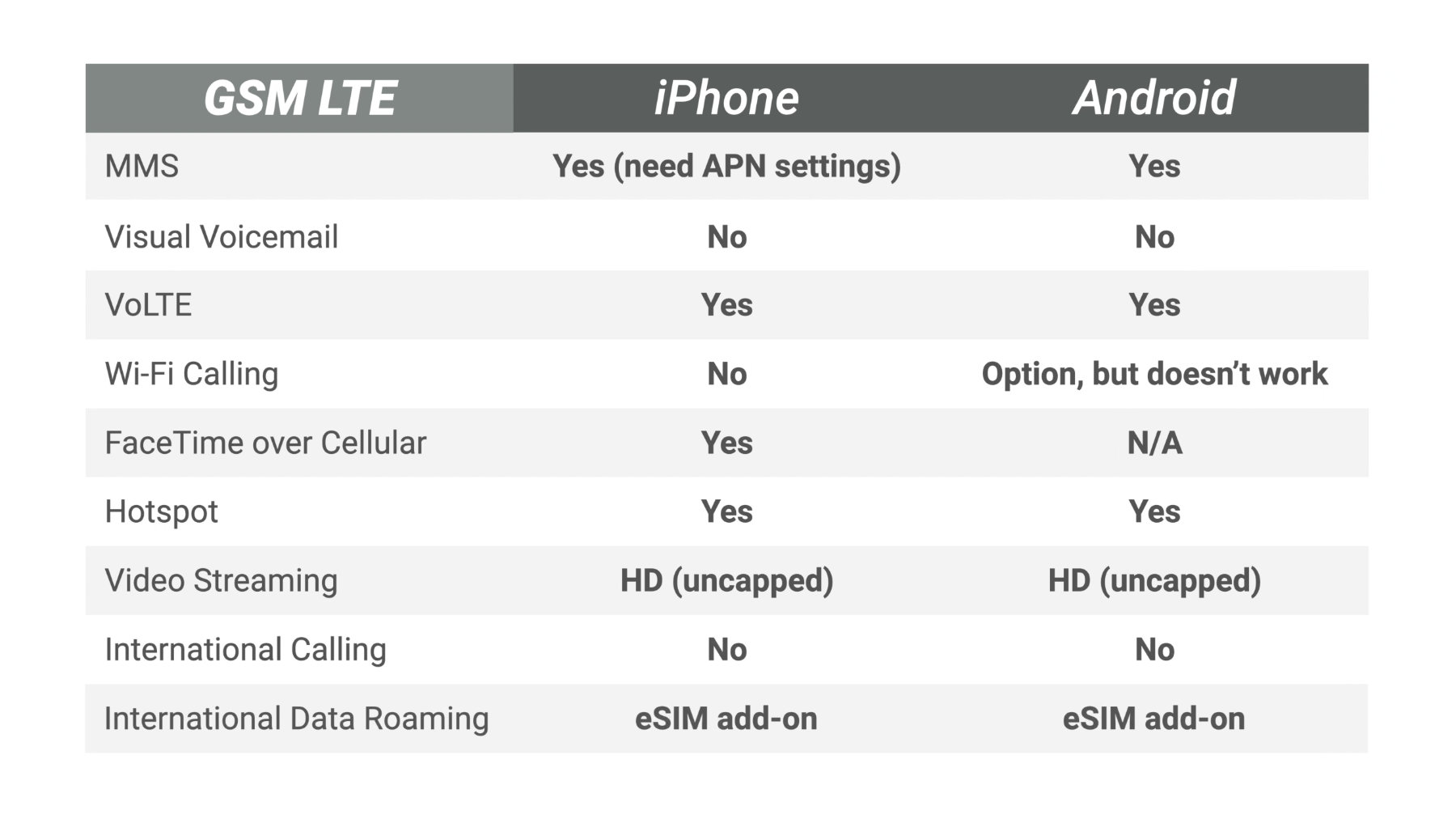 US Mobile GSM LTE features on iPhone and Android