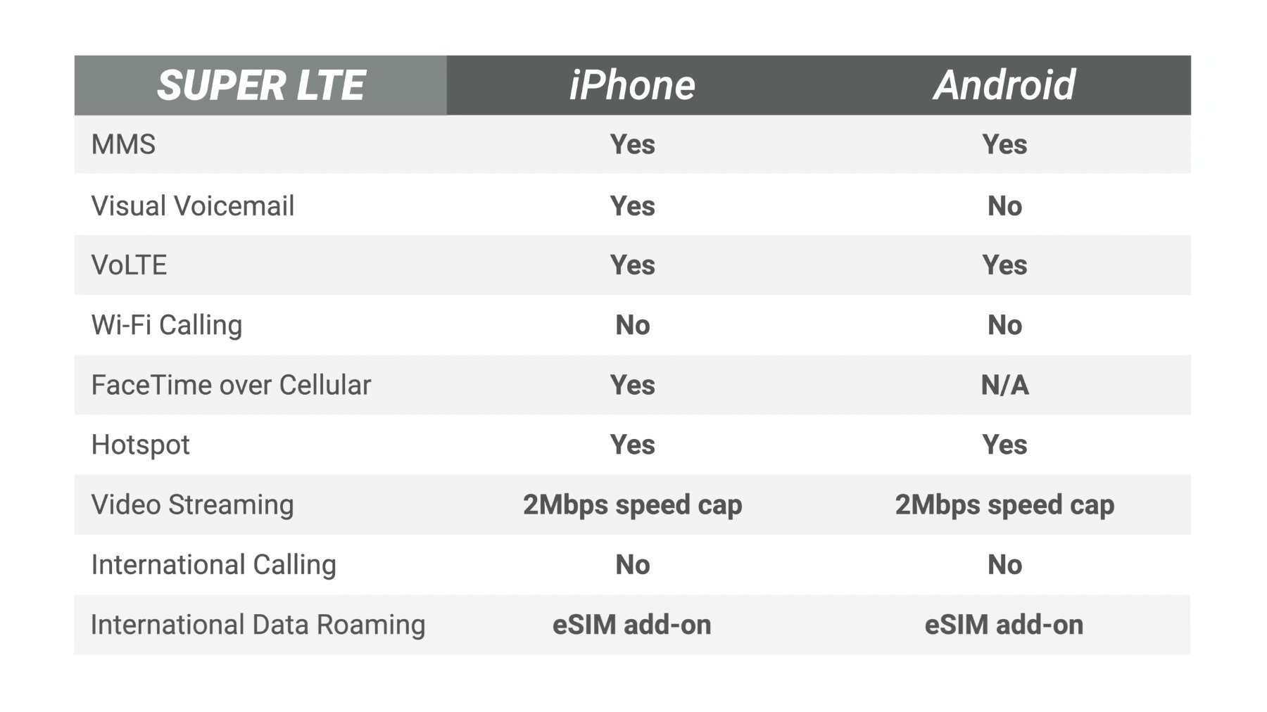 US Mobile Super LTE features on iPhone and Android