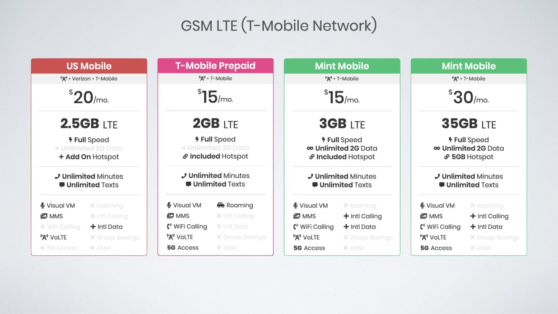 comparison between US Mobile, T-Mobile Connect, and Mint Mobile plans